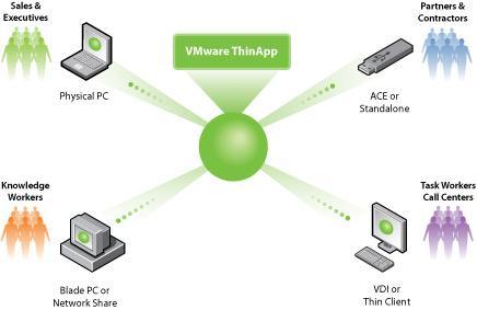 VMWare ThinApp v4.0.0.200
